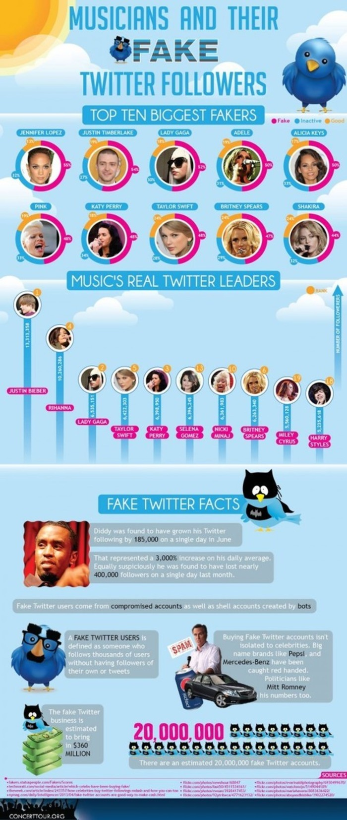 Top 10 Musicians With The Most Fake Twitter Followers [INFOGRAPHIC] - AllTwitter | Business in a Social Media World | Scoop.it