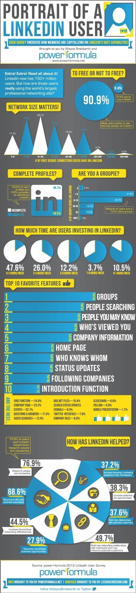 Portrait of a LinkedIn user [infographic] | InfoGraphic Plaza | Scoop.it