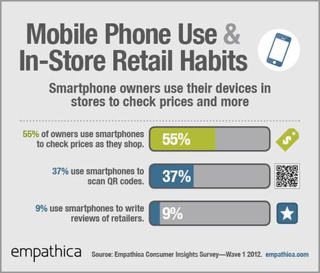 Eight studies that reveal how shoppers use smartphones in-store   Curiosité Transmedia & Nouveaux Médias   Scoop.it