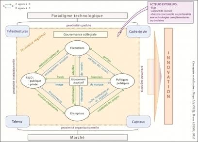 Le cluster innovant: conceptualisation et application territoriale | Innovation Pédagogique | Scoop.it