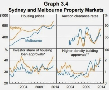 Is March the biggest month in Australian property history? | Investment Property | Scoop.it