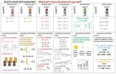 Digital Continuums | Classroom activities: Assessment and Technology | Scoop.it