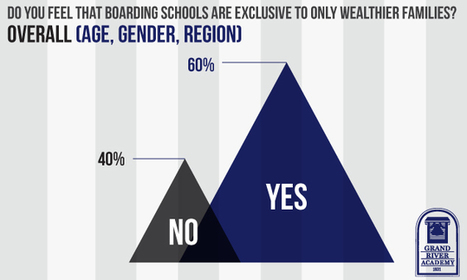Can Your Family Afford a Boarding School Education? | timviands Links | Scoop.it