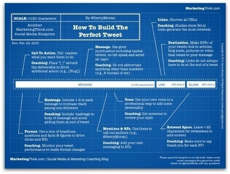 How to Build the Perfect Tweet: an infographic guide | Smart Evolution | Scoop.it