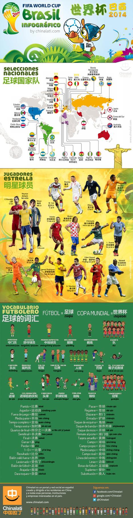 El Mundial de fútbol: Vocabulario en chino | China Technology | Scoop.it