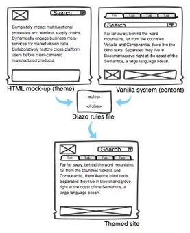 Diazo theme engine guide — Diazo | Diazo | Scoop.it