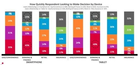 PC Free: 46 Percent Used Only Mobile Devices In Purchase Process According To New Study | Floqr Mobile News | Scoop.it