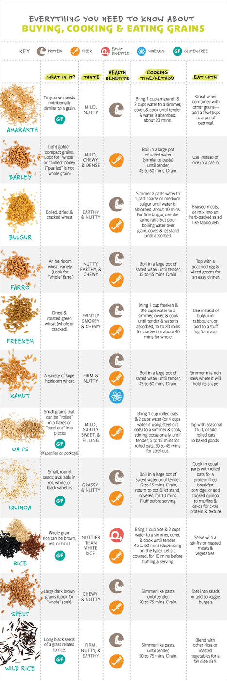 The Ultimate Guide to Buying, Cooking and Eating Whole Grains | Nutrition | Scoop.it