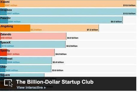 The 36 Most Valuable Start-ups on Earth | Disruptive technologies | Scoop.it