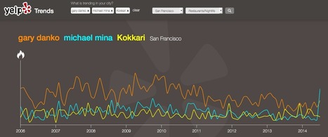 Yelp Trends Tool Reveals Ten Years Of Local Reviews Data   information driven company   Scoop.it
