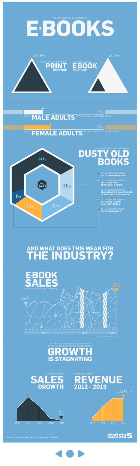 Infographic: E-Books By The Numbers | ebook | Scoop.it