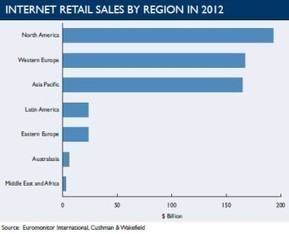La France parmi les pays les plus avancés en matière de e-commerce   E-commerce   Scoop.it