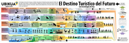 El destino Turístico del futuro | Turismo online | Scoop.it