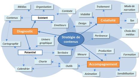 A quoi sert une stratégie de contenus ? | Création de contenu et innovation marketing | Scoop.it