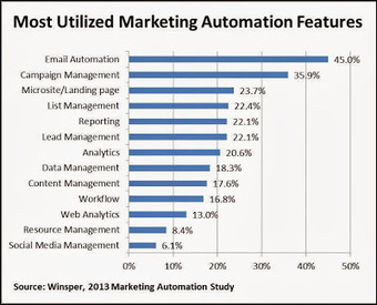 Which B2B Marketing Automation Features Actually Get Used? | Daily Scoop Of Inbound, Content & Social | Scoop.it