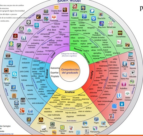 La rueda de la pedagogía (Pedagogy Wheel)  traducida al español | MOBILE LEARNING USER FRIENDLY | Scoop.it