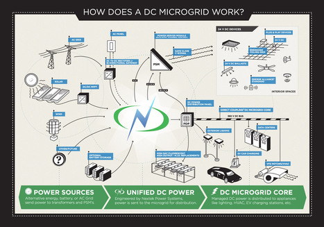 AC Power and DC power Microgrid Concept | Save Energy to Save Future | Scoop.it