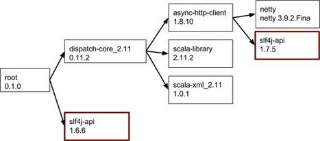 Improved dependency management with sbt 0.13.7 - @typesafe | back2dev | Scoop.it