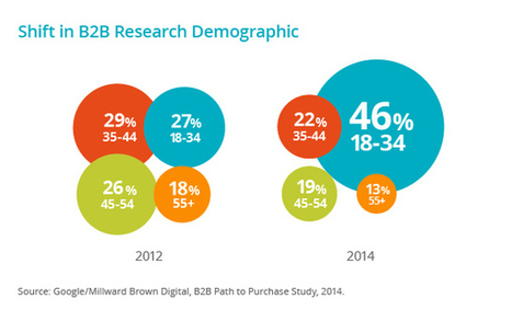 Google Says #Millennial Influence on the Rise in #B2B Buying | Trends in Tech | Scoop.it