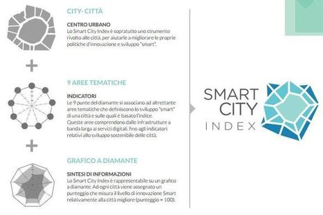 Smart City Index 2013 | Data Science 4 Public Sector Information | Scoop.it