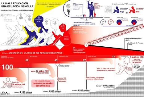 mala-educacion.png (1980x1332 pixels) | Planeacion utilizando las TICS | Scoop.it