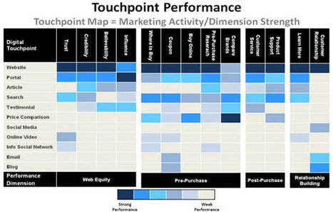 Four Multi-Channel and Touchpoint Marketing Models | Customer Experience Management (CXM) | Scoop.it