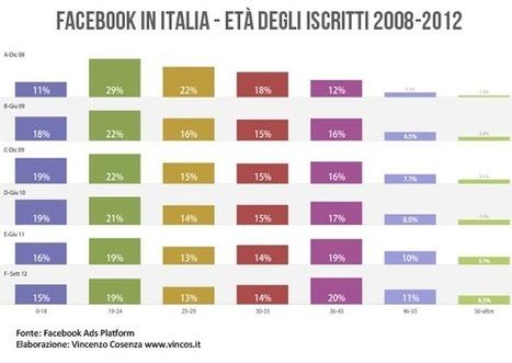 Facebook: 1 miliardo di utenti attivi. In Italia i giovani non più maggioranza | Tecnologie: Soluzioni ICT per il Turismo | Scoop.it
