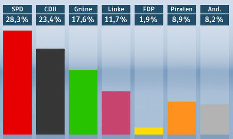 Pirate Party Enters Berlin Parliament After Historic Election Win | TorrentFreak | Angelika's German Magazine | Scoop.it