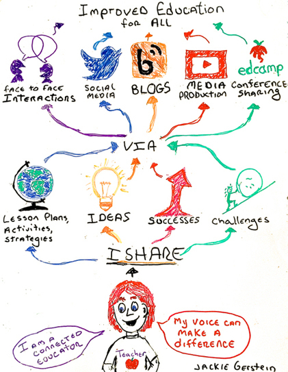 Sharing: A Responsibility of the Modern Educator | Wiki_Universe | Scoop.it