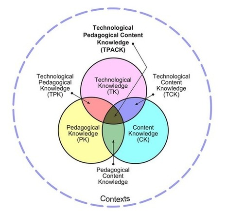 TPACK meets the knowledge domains | ~ Mark's Musings ~ at blog ... | Learning Technologies | Scoop.it