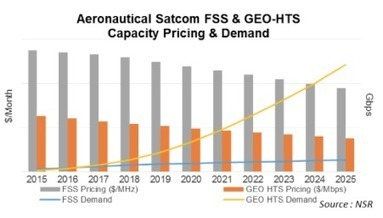 NSR... No Need For A Funeral... FSS Aero SatCom Not Dead Yet | Satcom on the move | Scoop.it