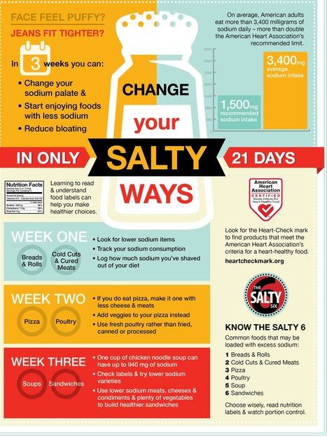 Change your salty ways in only 21 days from AHA | Heart and Vascular Health | Scoop.it