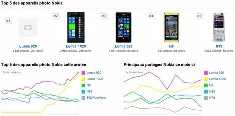 Les Nokia N95 et N8 ont toujours la cote sur FlickR – - Nokians | Nokia n8 | Scoop.it