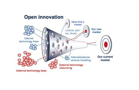 #PyMEs: #Innovacion abierta: de la teoría a la práctica   Empresa 3.0   Scoop.it