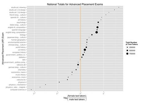 Media Coverage of Analysis of AP CS 2013 Exam Results | Anomalies | Scoop.it