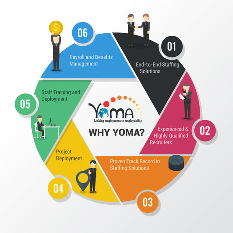 YOMA helps in achieving the best HR Solutions to your company!!! | YOMA Business Solutions Pvt. Ltd. | Scoop.it