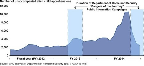 U.S. GAO - Unaccompanied Alien Children: Improved Evaluation Efforts Could Enhance Agency Programs to Reduce Migration from Central America | National Security Issues | Scoop.it