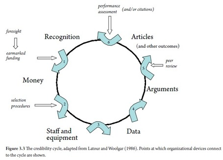 In search of relevance: The changing contract between science and society; introducing the credibility cycle as heuristic | Dual impact of research; towards the impactelligent university | Scoop.it