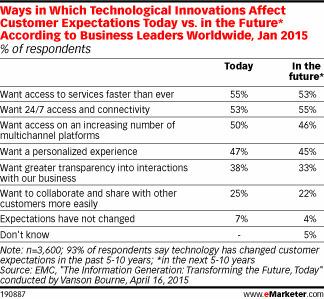 L'impact de la technologie sur les attentes des consommateurs dans le monde, analysé par EMC et Vanson Bourne - Offremedia | Veille en communication & marketing | Scoop.it