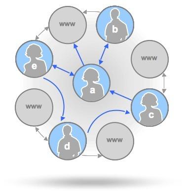 PLE-PLN EDUCACIÓN TIC 2.0 – Mind Map « juandon. Innovación y ... | Joaquin Lara Sierra | Scoop.it