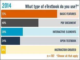 Exploring Students' E-Textbook Practices in Higher Education | digitalNow | Scoop.it