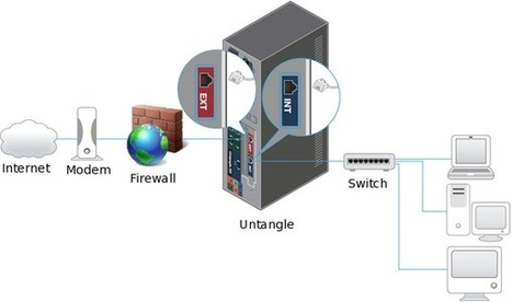 Firewall hardware, Networking Router | firewall security | Scoop.it