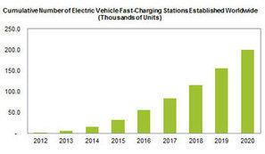 Charge rapide – 200.000 bornes dans le monde d'ici 2020 ? | Véhicules électriques, bornes de recharge | Scoop.it