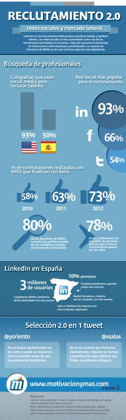 Reclutamiento 2.0: Redes Sociales y mercado laboral #infografia #infographic #socialmedia | Reclutamiento de personal | Scoop.it