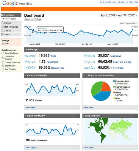 The Secret of Google Analytics   Marketing Insights   Scoop.it