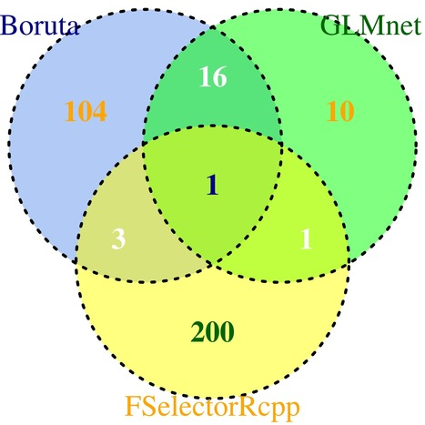 Venn Diagram Comparison of Boruta, FSelectorRcpp and GLMnet Algorithms | Data is big | Scoop.it