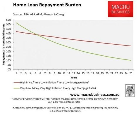 ANZ chief wrong on housing affordability - MacroBusiness | Banking & Financial Services | Scoop.it