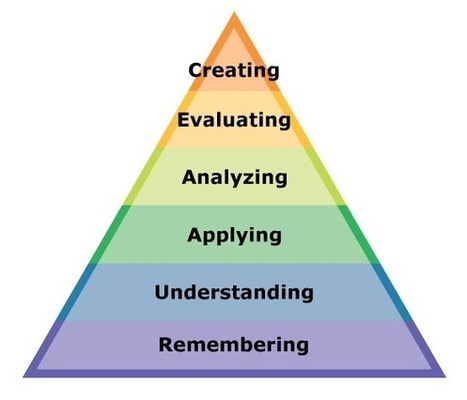 A Powerful App For Every Level Of Bloom's Taxonomy | Edudemic | Training trainers | Scoop.it