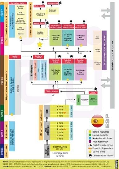 Espainiako Hezkuntza Sistemaren #infografia ~ #PedaLógica por @alaznegonzalez | Educación: Formal,  informal, no formal, medioambiental.. | Scoop.it