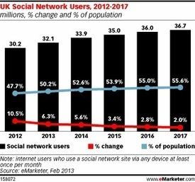 Social Networking to Reach Half the UK Population This Year | Digital Marketing | Scoop.it